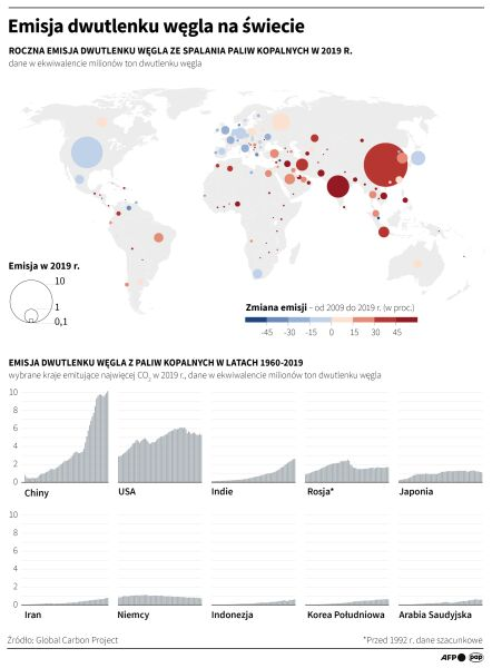 Emisja CO2 na świecie (PAP/AFP/Maria Samczuk)