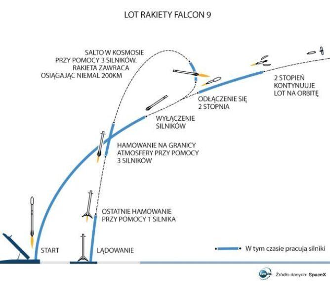 Tak schematycznie wygląda lot rakiety Falcon 9 w kosmos i powrót na Ziemię celem powtórnego wykorzystania