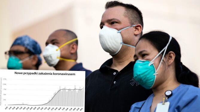Koronawirus na świecie. <br />Ponad 95 tysięcy nowych zakażeń